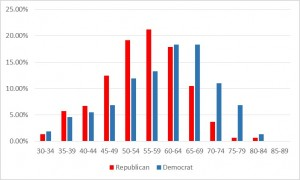 dems and repubs age histogram