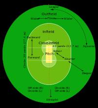 200px-Cricket_field_parts_svg