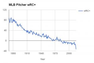 pitchers wrc+