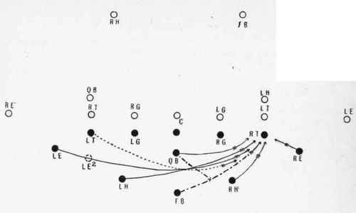 The Flying Wedge The Greatest Play In Football