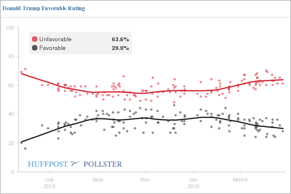 Source: HuffPost Pollster