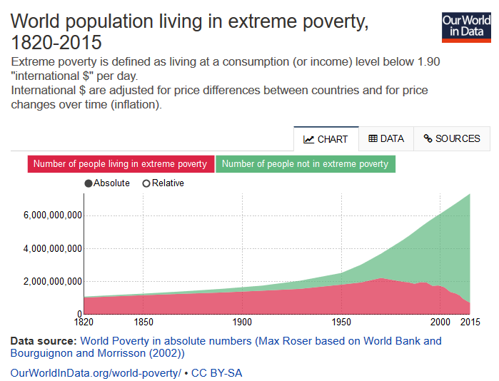 World Poverty