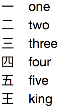 How to learn Mandarin Chinese characters