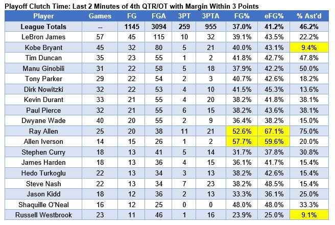 The GOAT Wars: A Statistical Analysis