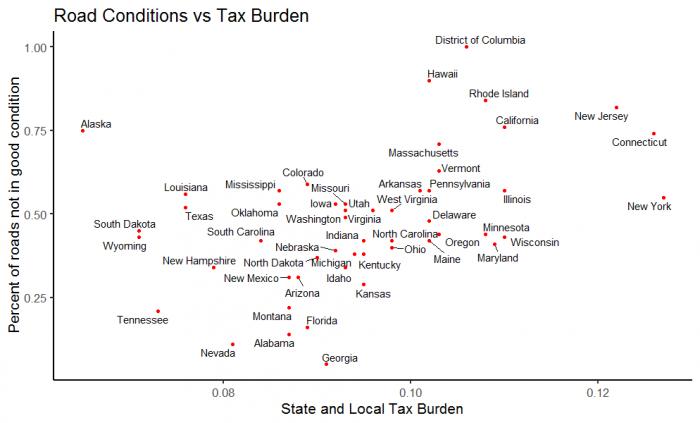 Do Higher Taxes Build Better Roads?