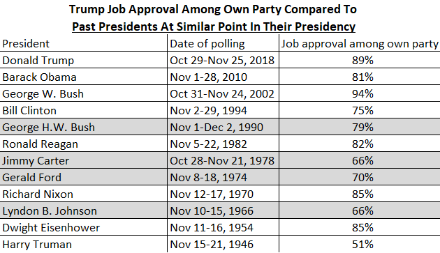 Trump's Near Unanimous Approval Among GOP Rank-And-File Leaves Little Room For Primary Challenge