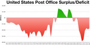 United States Post Office Surplus/Deficit