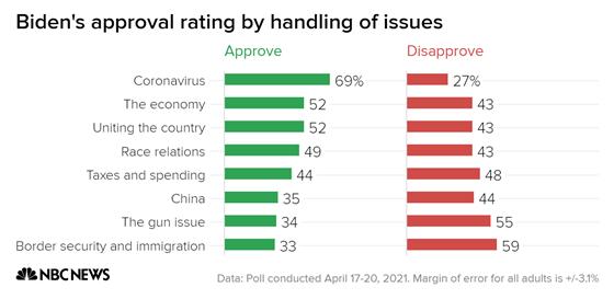 President Biden Approval